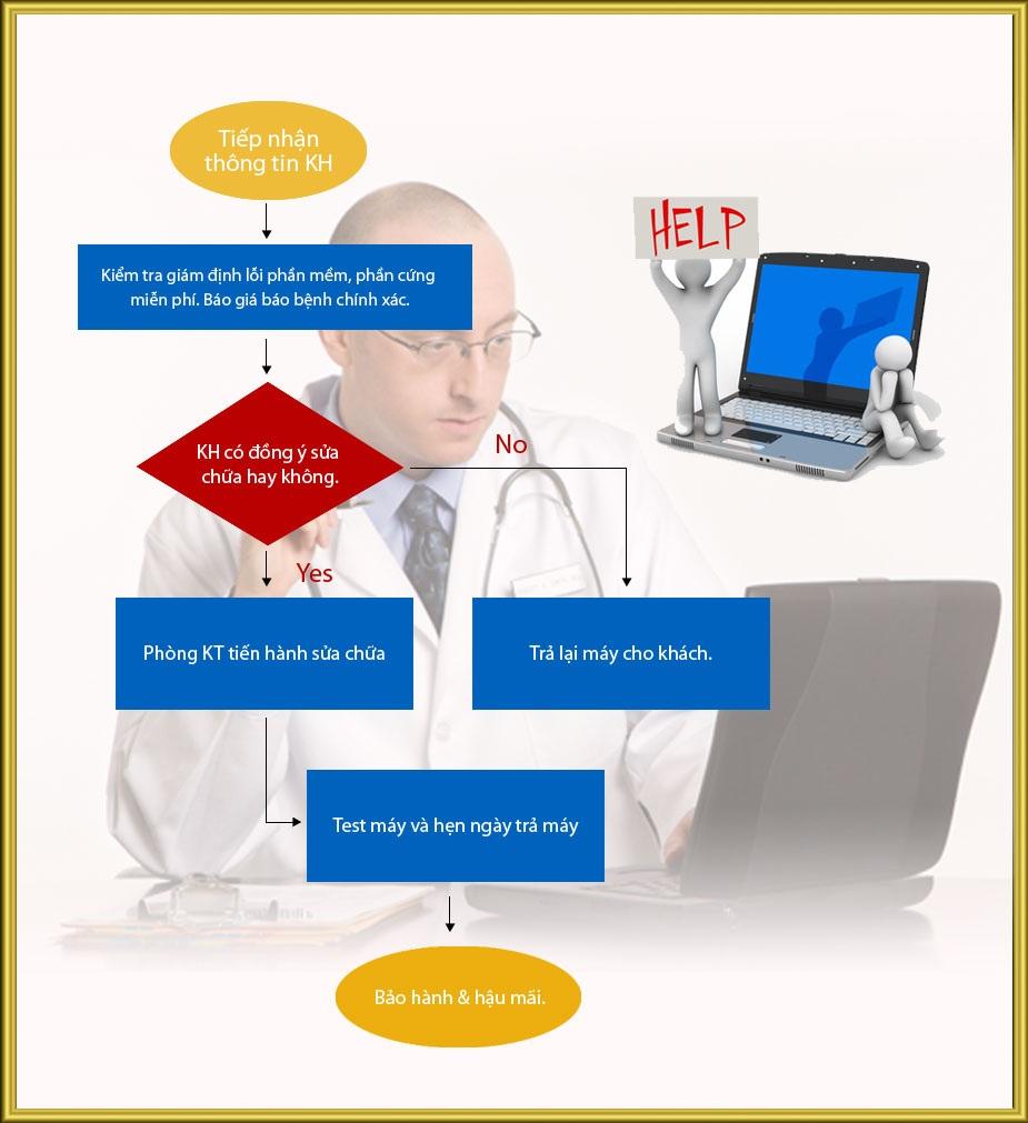 quytrinhsuachua Sửa Laptop Macbook Uy Tín Giá Rẻ TPHCM
